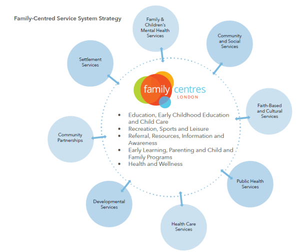 Family-Centred Service System Strategy